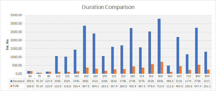 Sample project duration comparison